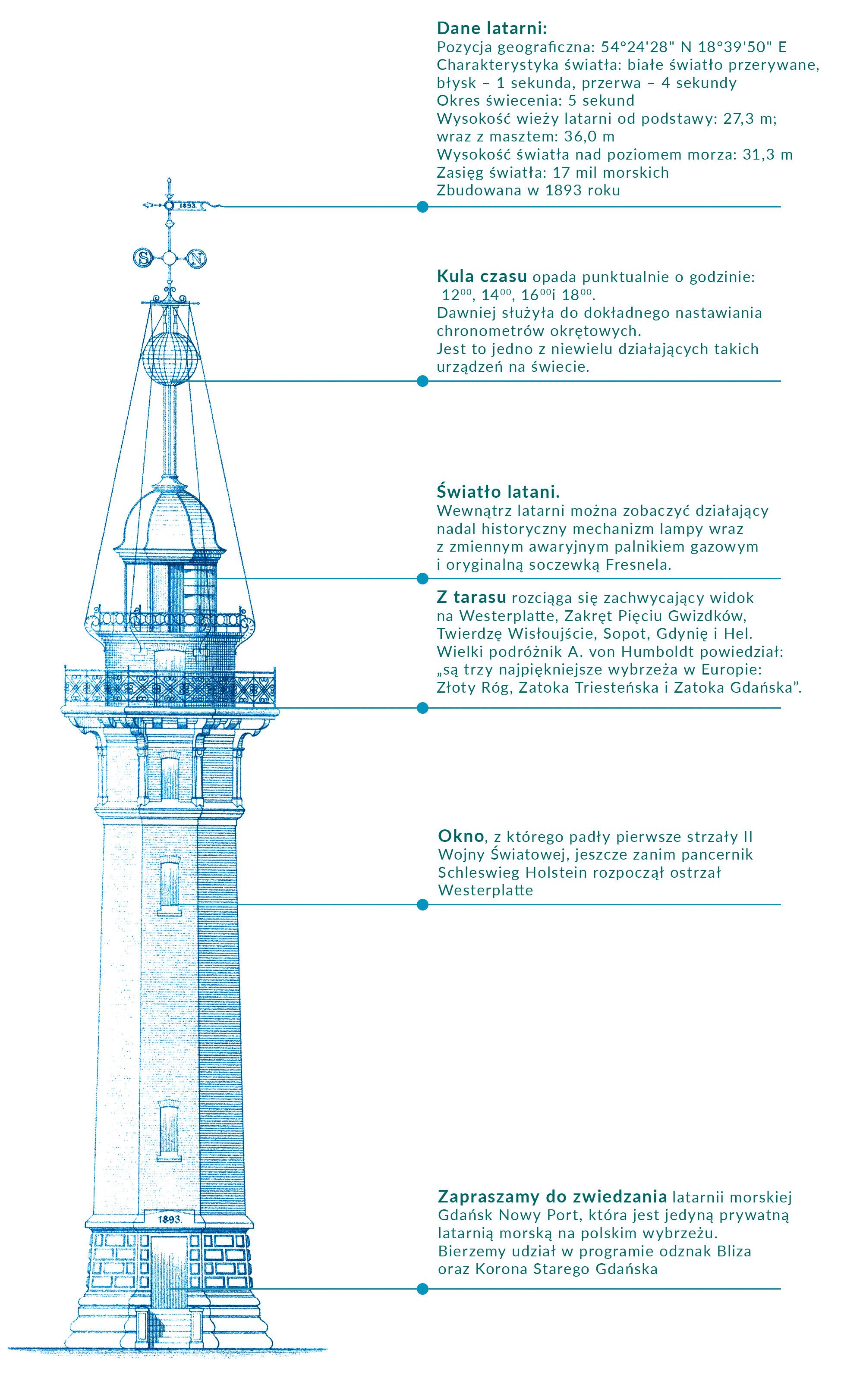 co można zobaczyć w latarni morskiej Gdańsk Nowy Port
